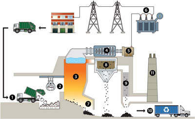 Energy from waste diagram