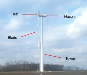Wind turbine sections
