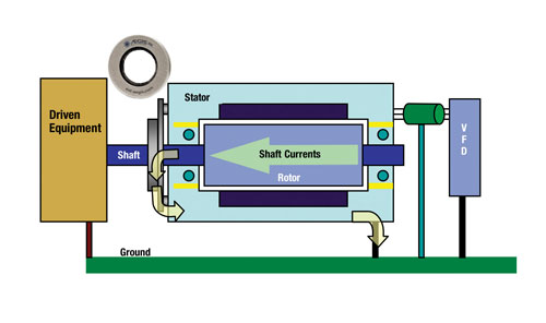 Bearing protection for induction motors bears attention for Grounding brushes electric motors